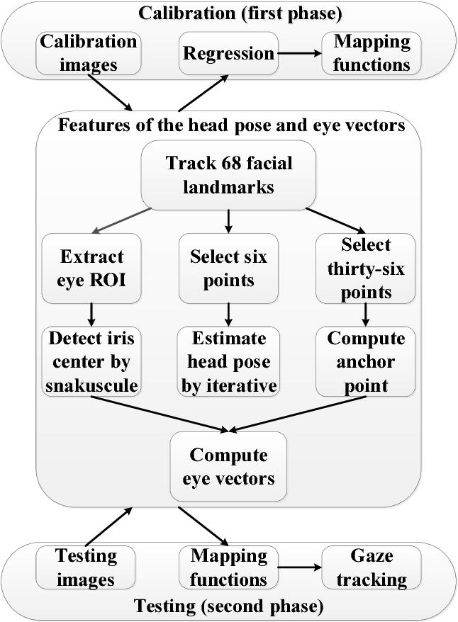 PDF] A single-camera gaze tracking system under natural