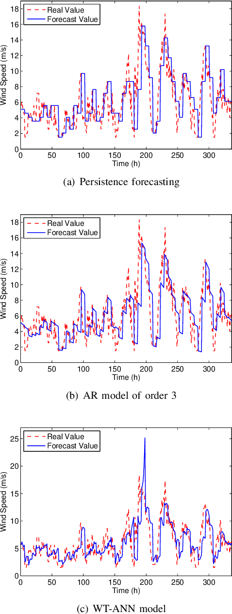Figure 2 for Low-dimensional Models in Spatio-Temporal Wind Speed Forecasting