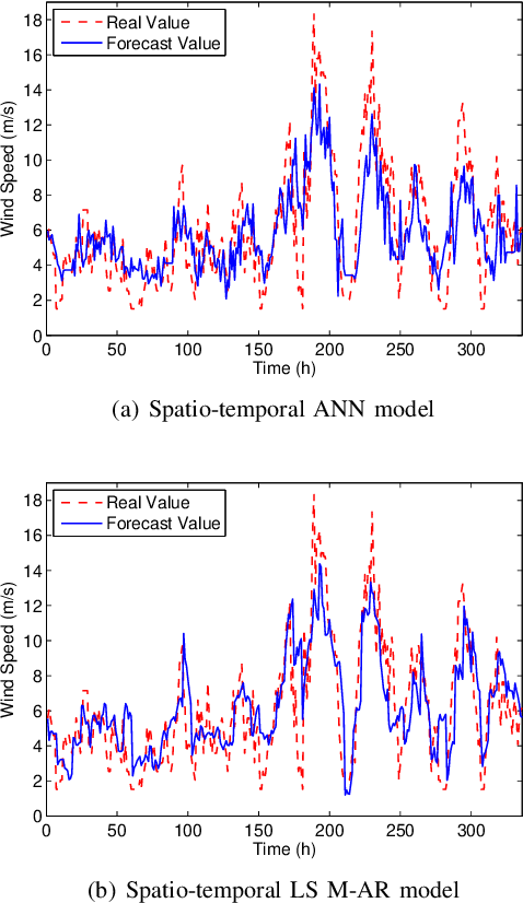Figure 3 for Low-dimensional Models in Spatio-Temporal Wind Speed Forecasting