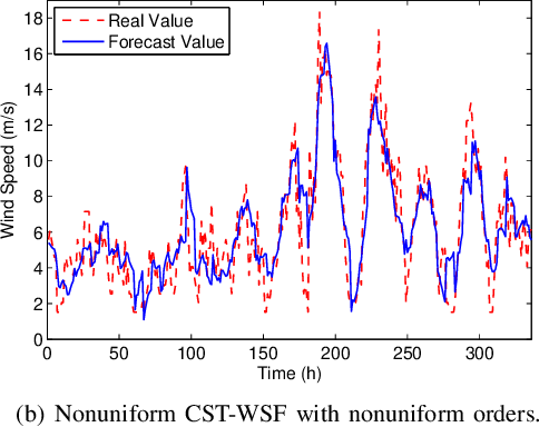 Figure 4 for Low-dimensional Models in Spatio-Temporal Wind Speed Forecasting