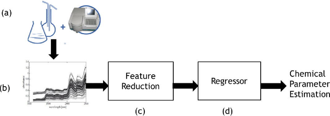 Figure 1 for A deep learning approach for analyzing the composition of chemometric data