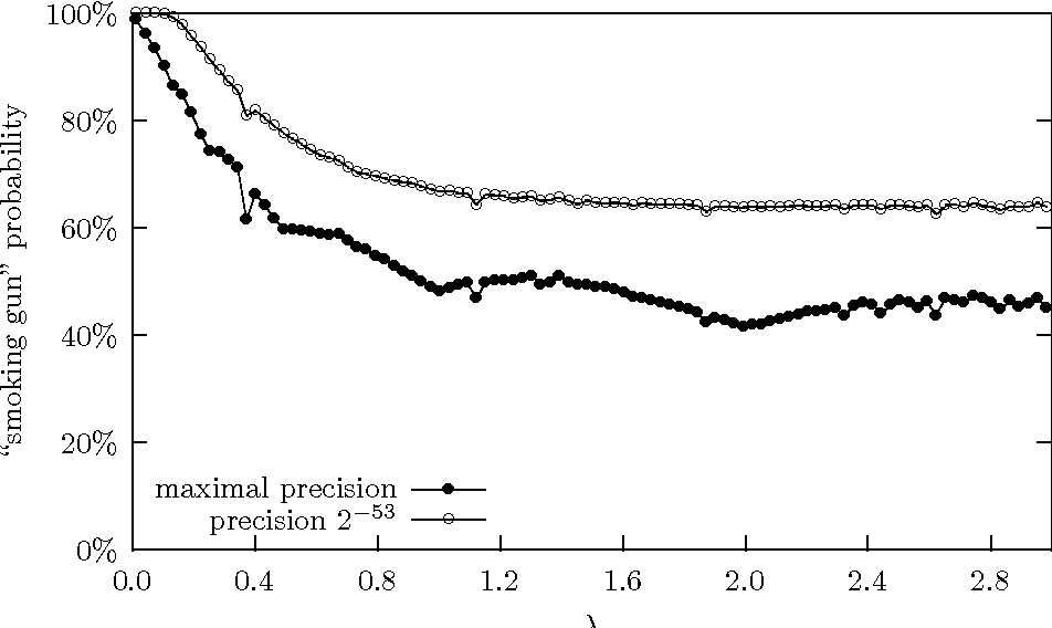 Figure 2: Probability that outputs from f̃∗1/λ(D) (solid dots) or f̃ ∗ 1/λ,53(D) (hollow dots) fall outside support of f̃∗1/λ(D ′) (resp., f̃∗1/λ,53(D ′)), as a function of λ. f(D) = 0 and f(D′) = 1.