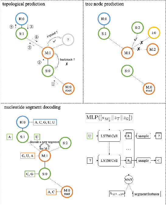 Figure 3 for Neural representation and generation for RNA secondary structures