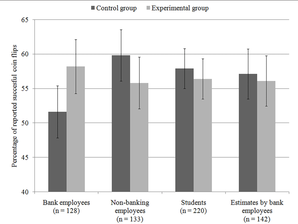 Figure 1 From Many Faces Of Bankers Identity How Not To Study