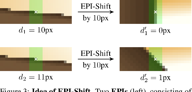 Figure 4 for Learning to Think Outside the Box: Wide-Baseline Light Field Depth Estimation with EPI-Shift
