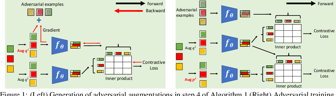 Figure 1 for Contrastive Learning with Adversarial Examples