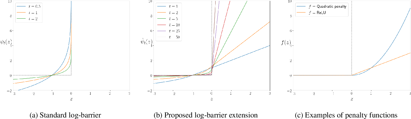 Figure 1 for Log-barrier constrained CNNs