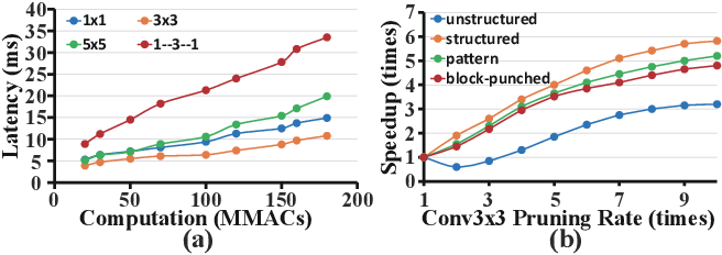 Figure 3 for 6.7ms on Mobile with over 78% ImageNet Accuracy: Unified Network Pruning and Architecture Search for Beyond Real-Time Mobile Acceleration