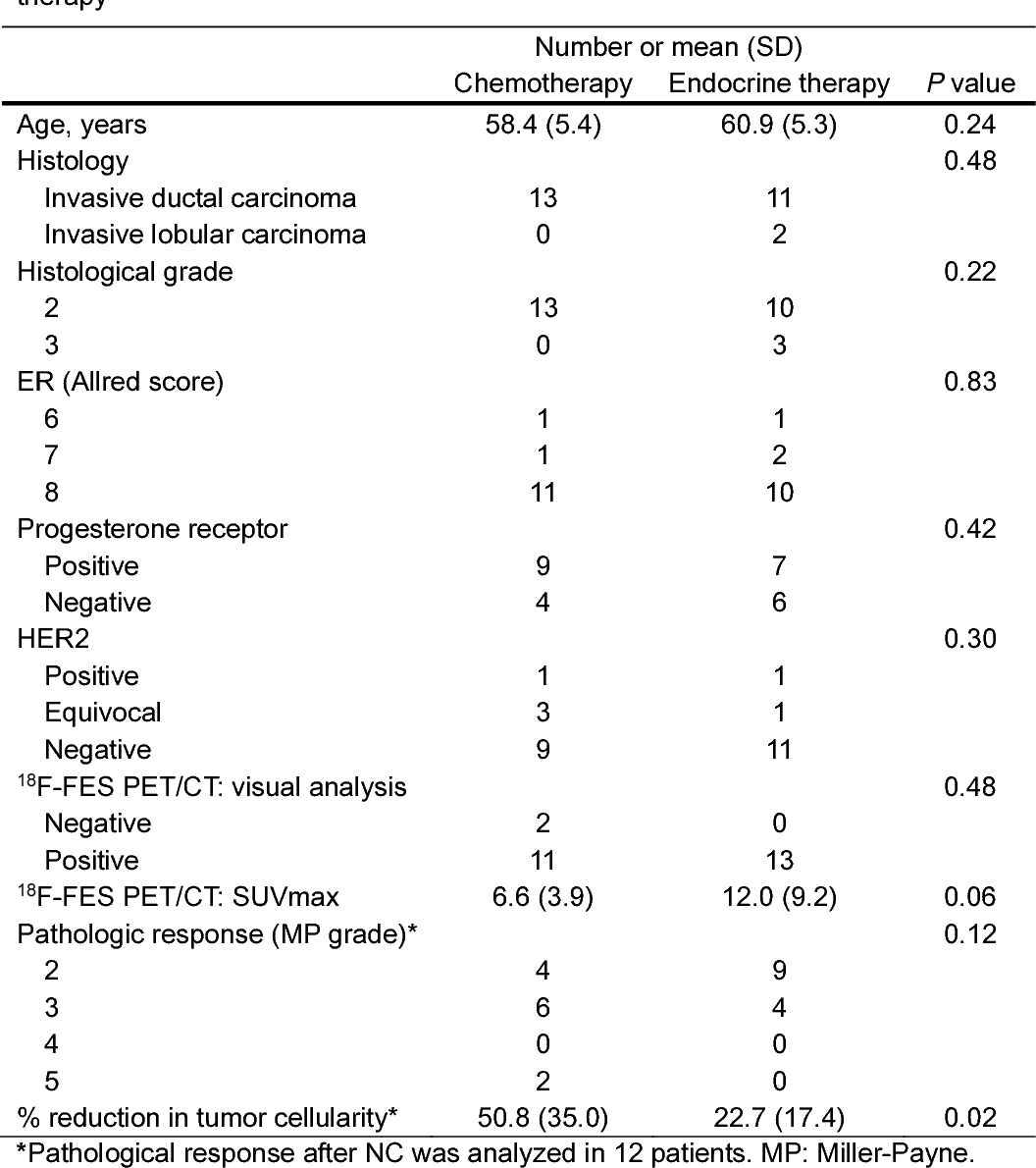 TABLE 1 Baseline characteristics of patients, and pathological response after neoadjuvant therapy