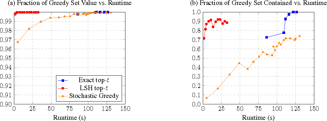 Figure 1 for Leveraging Sparsity for Efficient Submodular Data Summarization