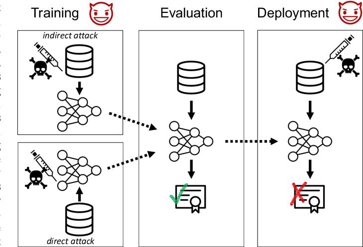 Figure 1 for Backdoor Attacks on Network Certification via Data Poisoning