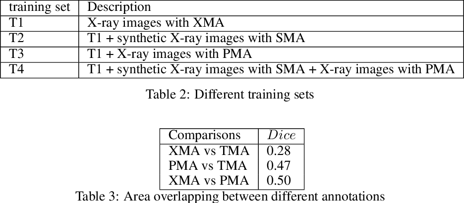 Figure 4 for Pristine annotations-based multi-modal trained artificial intelligence solution to triage chest X-ray for COVID-19