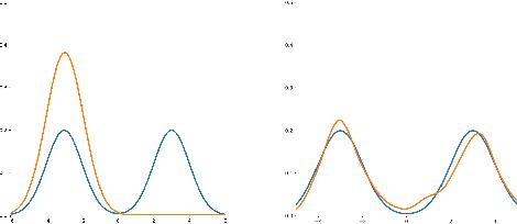 Figure 1 for Kernel Implicit Variational Inference