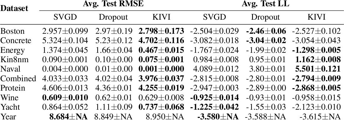 Figure 2 for Kernel Implicit Variational Inference