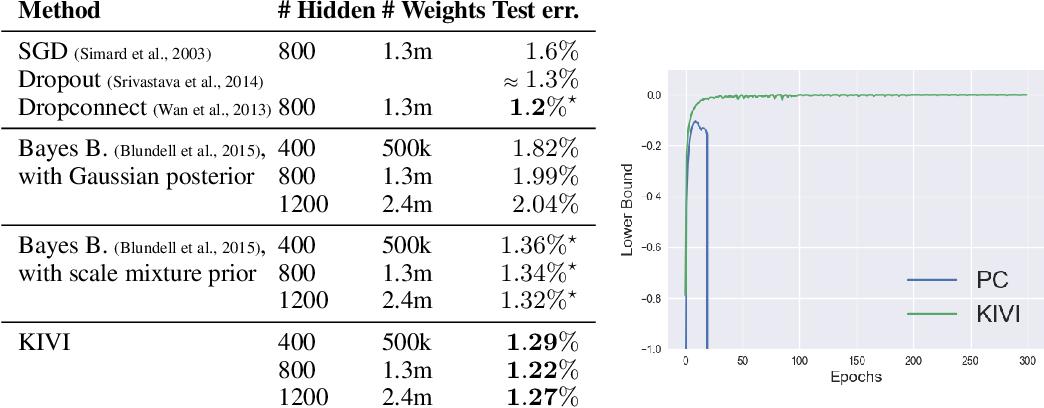 Figure 3 for Kernel Implicit Variational Inference