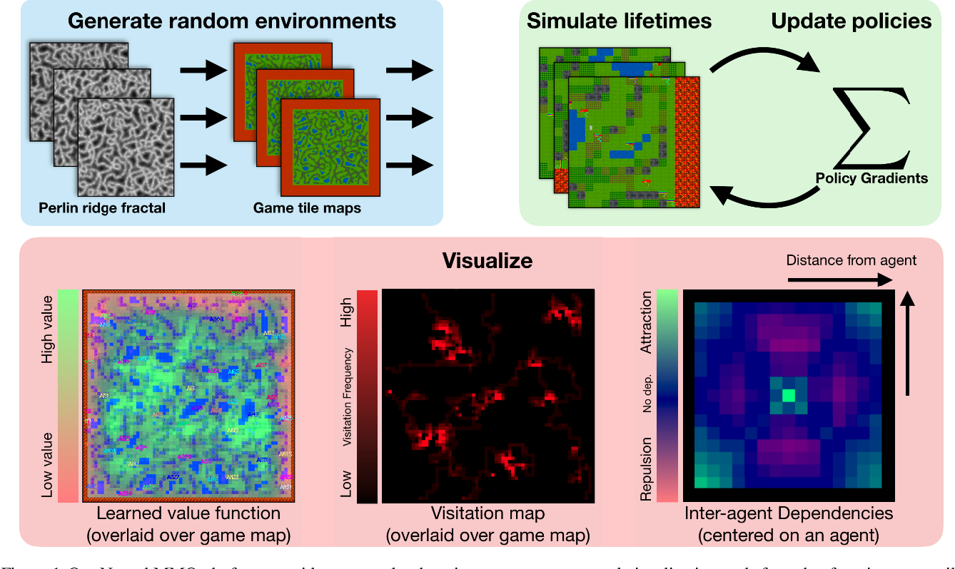 Figure 1 for Neural MMO: A Massively Multiagent Game Environment for Training and Evaluating Intelligent Agents
