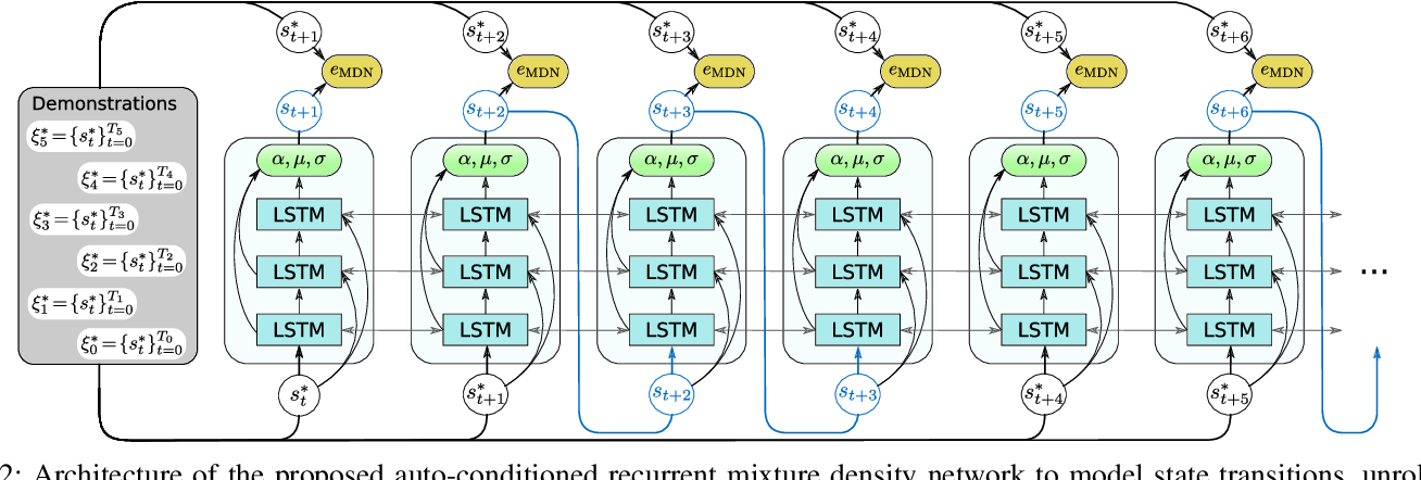 Figure 2 for Auto-conditioned Recurrent Mixture Density Networks for Learning Generalizable Robot Skills