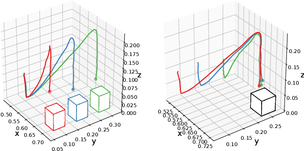 Figure 4 for Auto-conditioned Recurrent Mixture Density Networks for Learning Generalizable Robot Skills