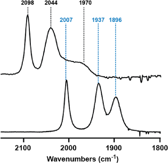 Figure 2. FTIR spectra of 1 before (bottom) and after (top) the addition of HBF4-OEt2.