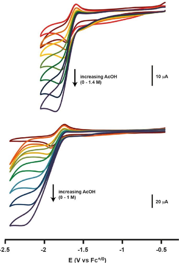 Figure 5. Cyclic voltammograms demonstrating proton reduction electrocatalysis by 2 (top) and 3 (bottom).