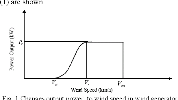 Estimated Production Potential Types of Wind Turbines Connected to