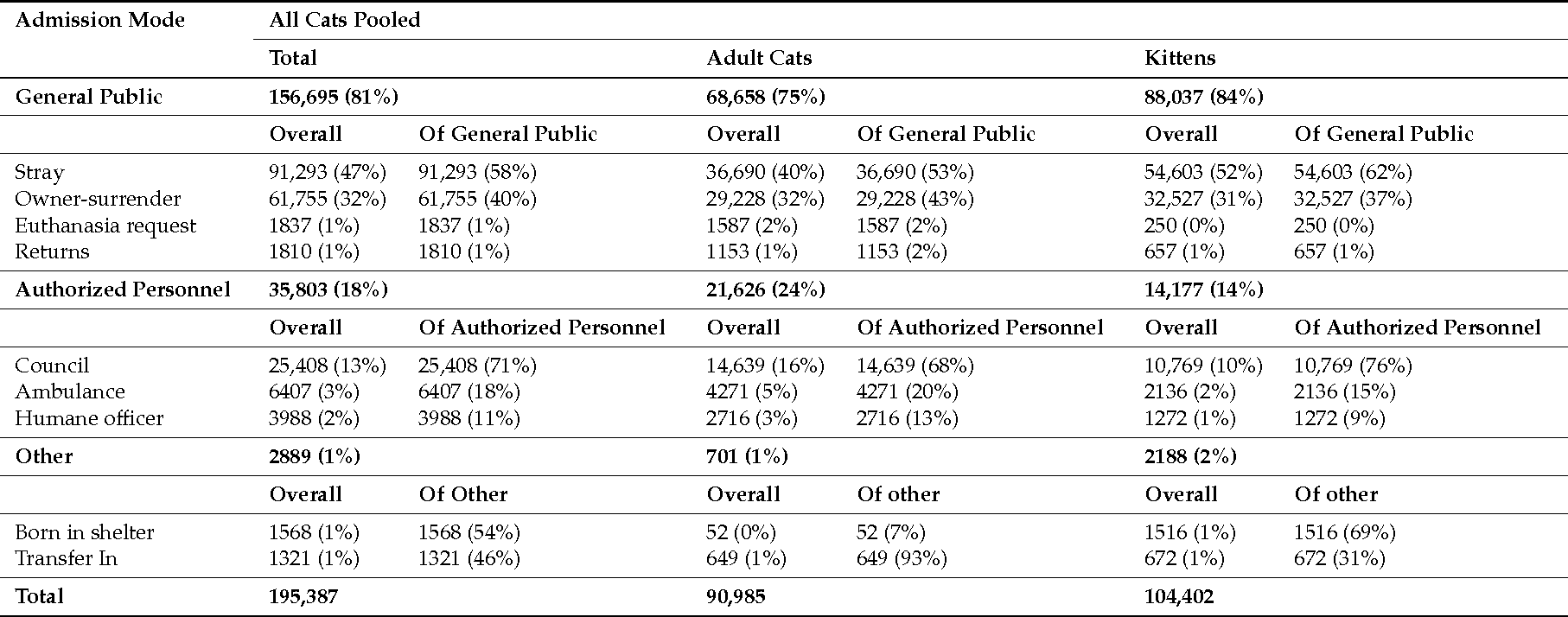 Figure 2 from Numbers and Characteristics of Cats Admitted