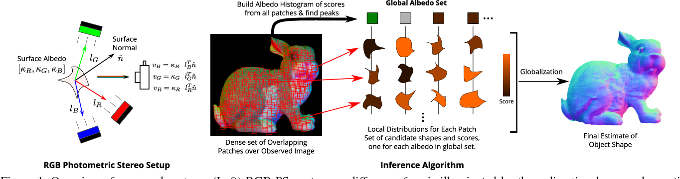 Figure 1 for Single-image RGB Photometric Stereo With Spatially-varying Albedo
