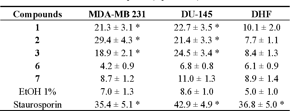 Table 1. Percentage of condensed and/or fragmented nuclei after treatment with compounds 1–3, 6, 7, ethanol and staurosporin (* p < 0.01).
