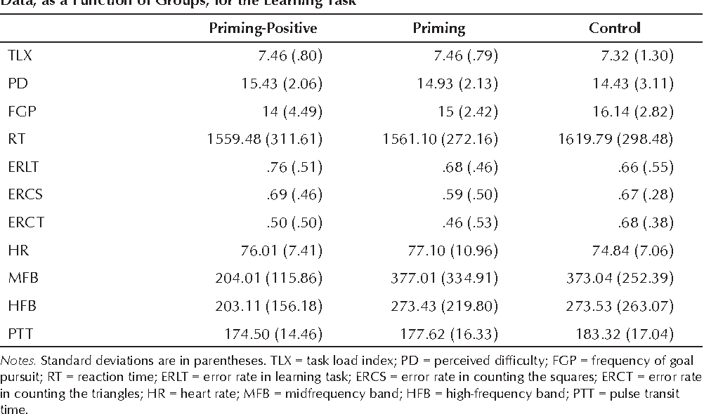 TABLE 3. Means and Standard Deviations of the Subjective, the Behavioral, and the Cardiovascular Data, as a Function of Groups, for the Learning Task