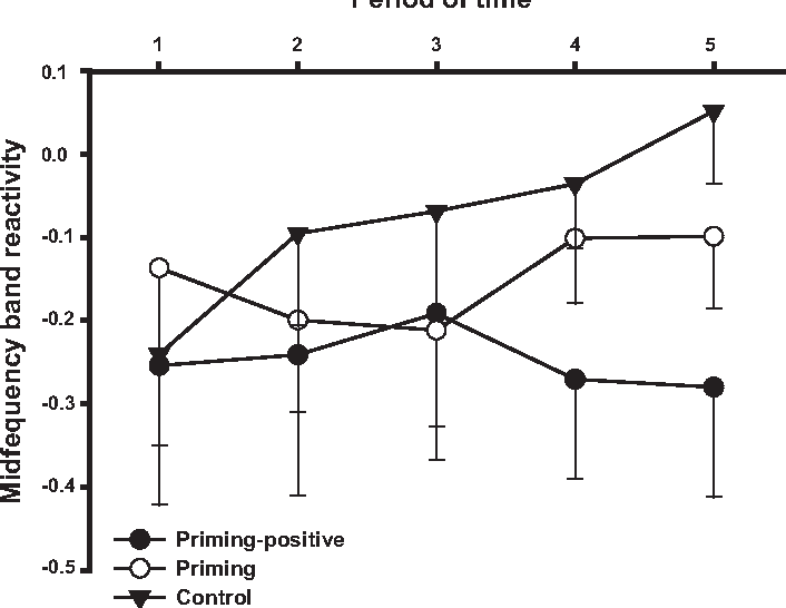FIGURE 2. Pulse transit time reactivity as a function of groups and the fi ve successive periods of time.
