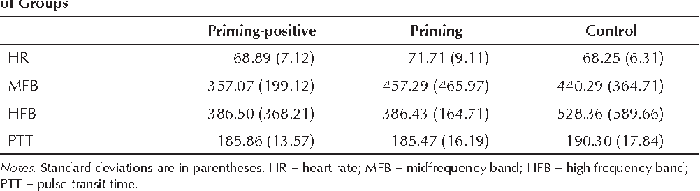 TABLE 1. Means and Standard Deviations of the Baseline of the Cardiovascular Measures as a Function of Groups