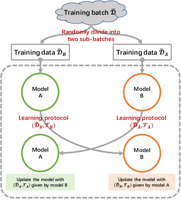 Figure 1 for Learning a Matching Model with Co-teaching for Multi-turn Response Selection in Retrieval-based Dialogue Systems