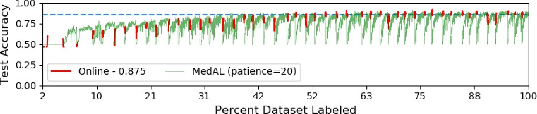Figure 3 for O-MedAL: Online Active Deep Learning for Medical Image Analysis