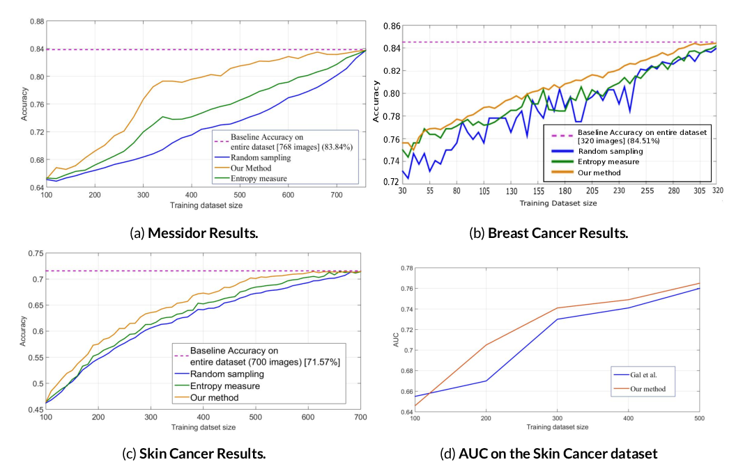 Figure 2 for O-MedAL: Online Active Deep Learning for Medical Image Analysis
