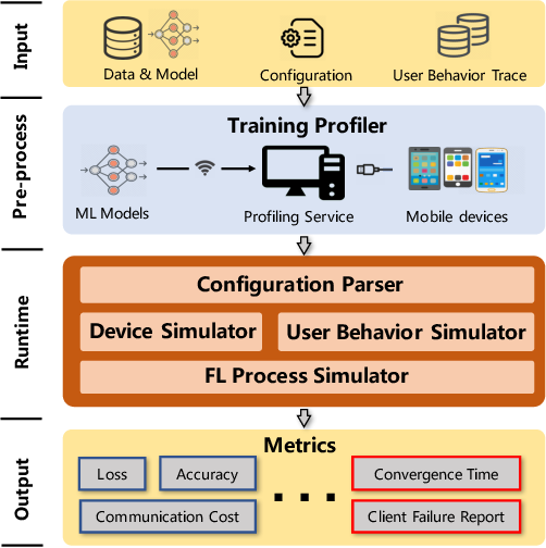 Figure 1 for Heterogeneity-Aware Federated Learning