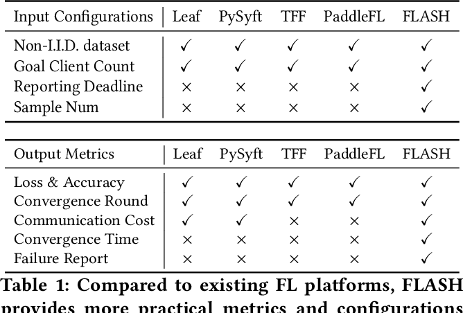 Figure 2 for Heterogeneity-Aware Federated Learning
