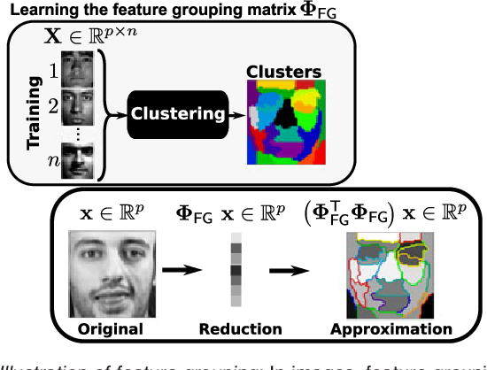 Figure 3 for Recursive nearest agglomeration (ReNA): fast clustering for approximation of structured signals