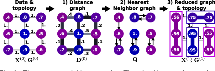Figure 4 for Recursive nearest agglomeration (ReNA): fast clustering for approximation of structured signals