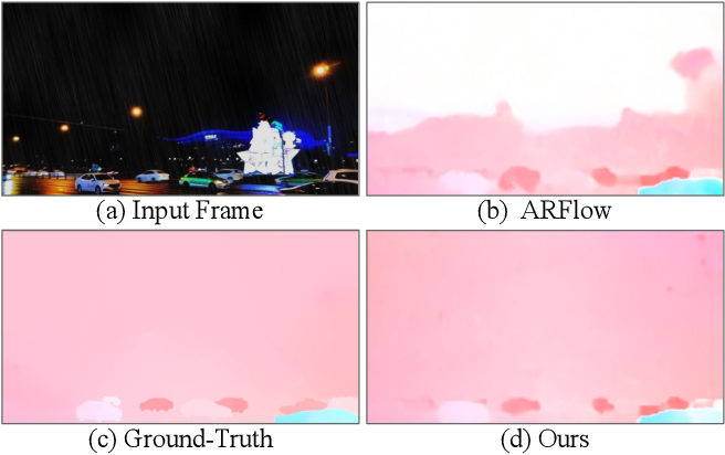 Figure 1 for GyroFlow: Gyroscope-Guided Unsupervised Optical Flow Learning