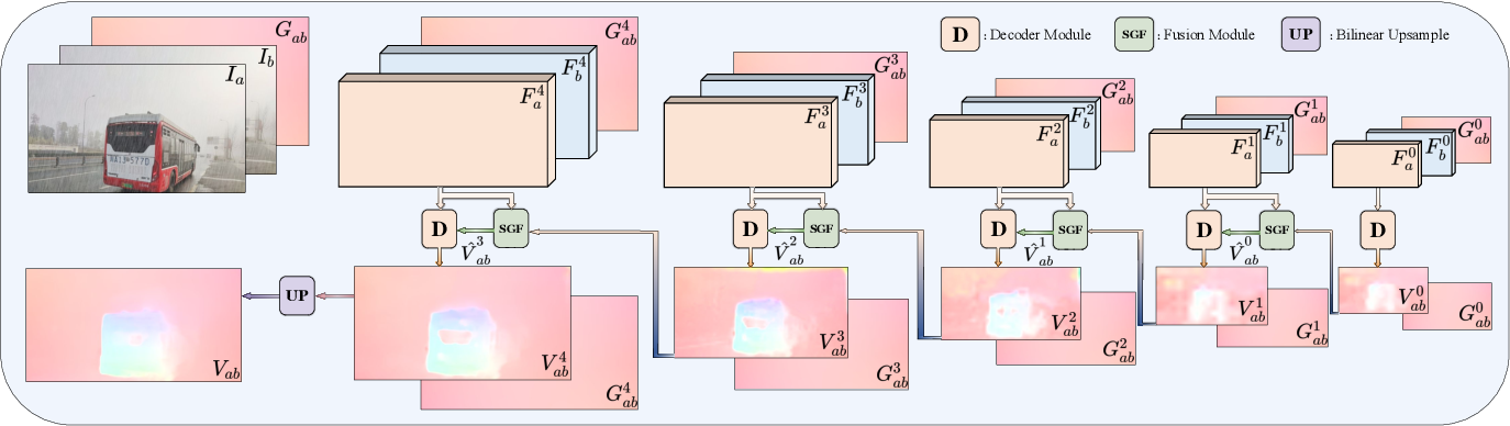 Figure 3 for GyroFlow: Gyroscope-Guided Unsupervised Optical Flow Learning