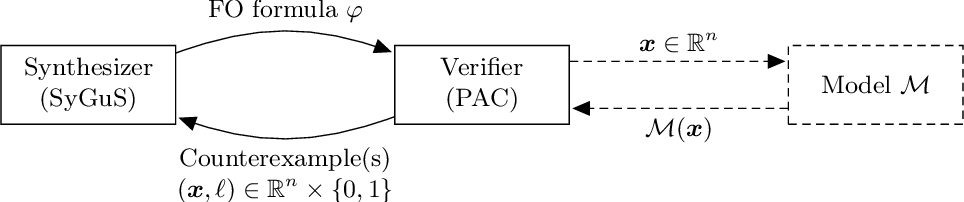 Figure 1 for Probably Approximately Correct Explanations of Machine Learning Models via Syntax-Guided Synthesis