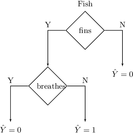 Figure 3 for Probably Approximately Correct Explanations of Machine Learning Models via Syntax-Guided Synthesis