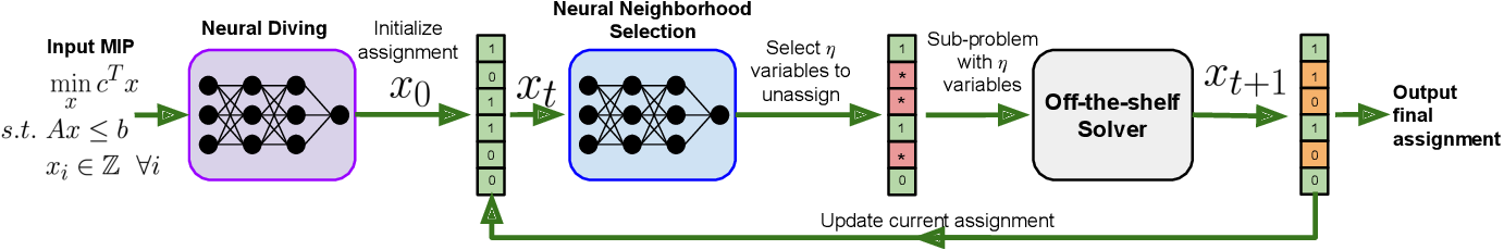 Figure 1 for Learning a Large Neighborhood Search Algorithm for Mixed Integer Programs