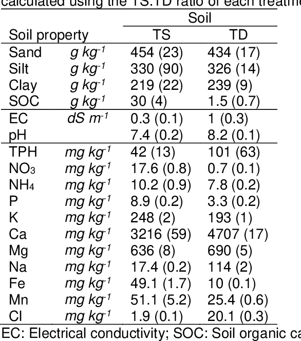 Table 6 from Soil Function Following Remediation Using Ex Situ