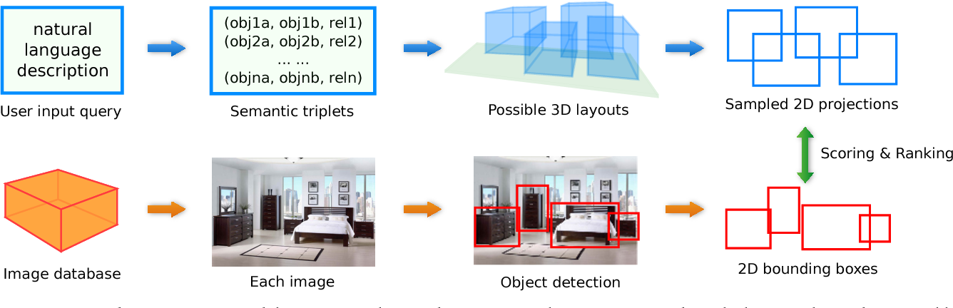 Figure 1 for Generating Holistic 3D Scene Abstractions for Text-based Image Retrieval