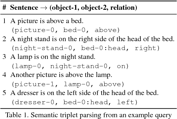 Figure 2 for Generating Holistic 3D Scene Abstractions for Text-based Image Retrieval