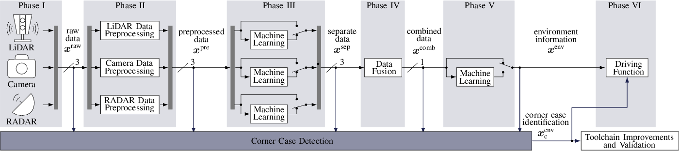 Figure 3 for An Application-Driven Conceptualization of Corner Cases for Perception in Highly Automated Driving