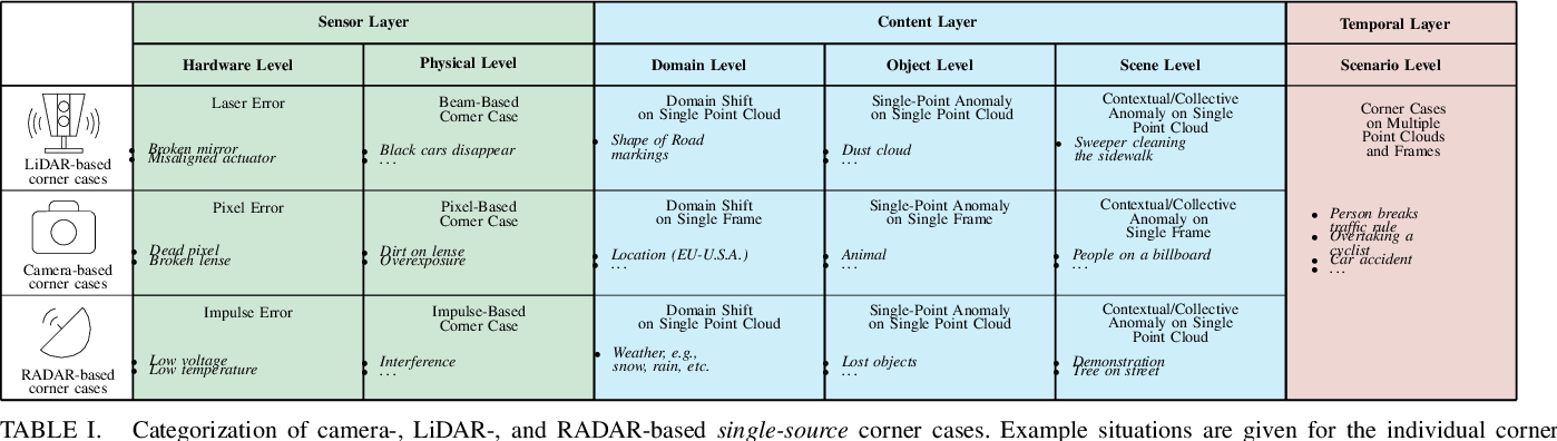 Figure 4 for An Application-Driven Conceptualization of Corner Cases for Perception in Highly Automated Driving