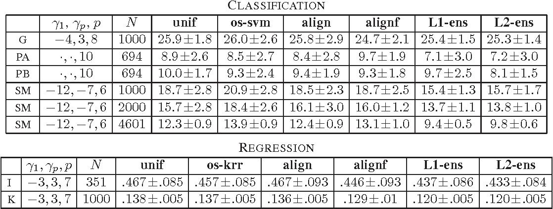 Figure 2 for Ensembles of Kernel Predictors