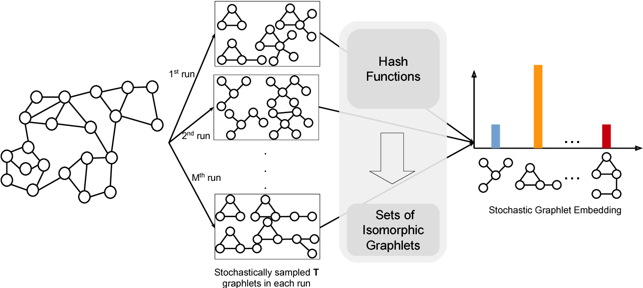 Figure 3 for Hierarchical Stochastic Graphlet Embedding for Graph-based Pattern Recognition